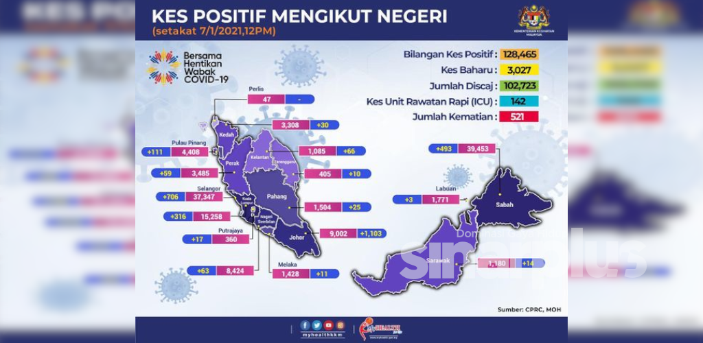 3,027 kes baharu! Selangor terjejas teruk, MKN senaraikan perincian kes mengikut daerah