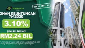 Tabung Haji umum agihan keuntungan selepas zakat 3.10 peratus